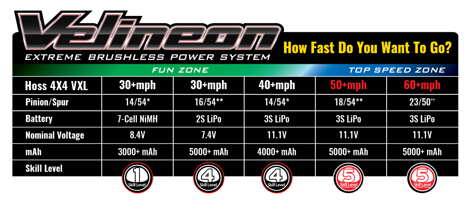 Maxx Battery & Speed Chart
