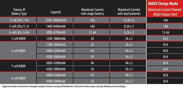 EZ-Peak Live Dual battery chart