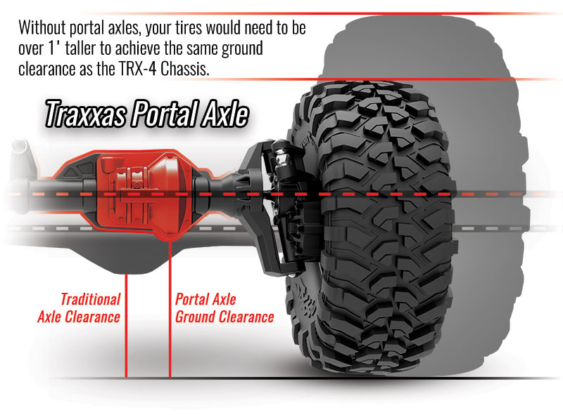 Without portal axles, your tires would need to be 1 inch taller to get the same ground clearance as the TRX-4 Chassis