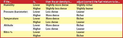 the chart below provides general guidelines on how weather conditions  affect air density when they move higher or lower than your baseline  setting